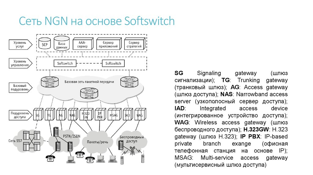 Сеть NGN на основе Softswitch