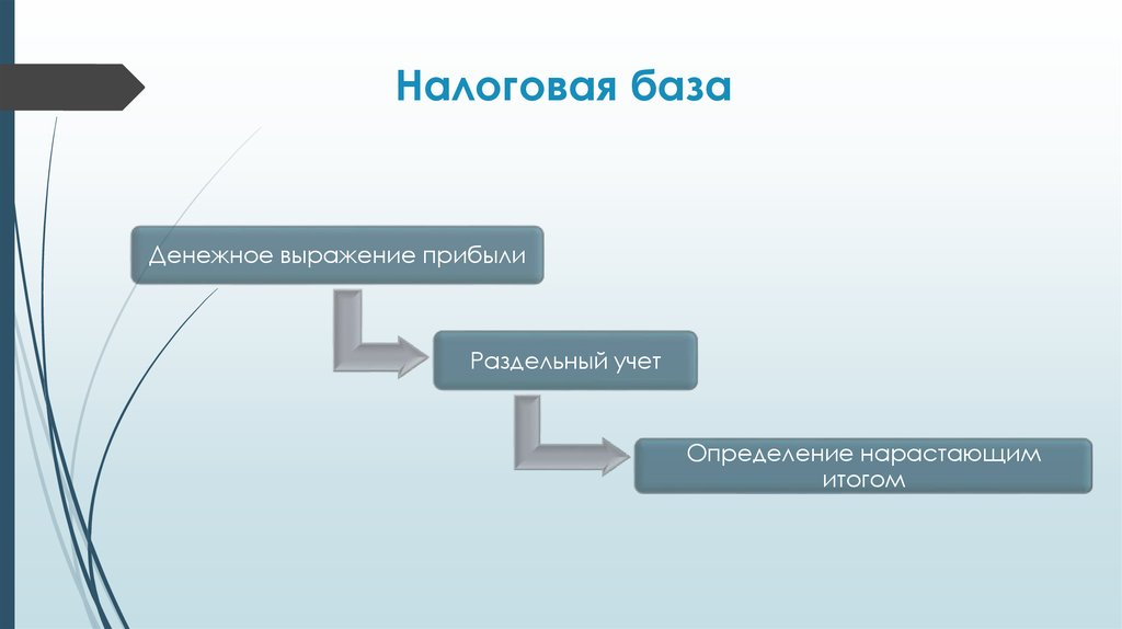 Налоги на прибыль - презентация онлайн