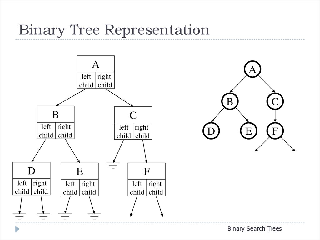 Binary search tree online from file