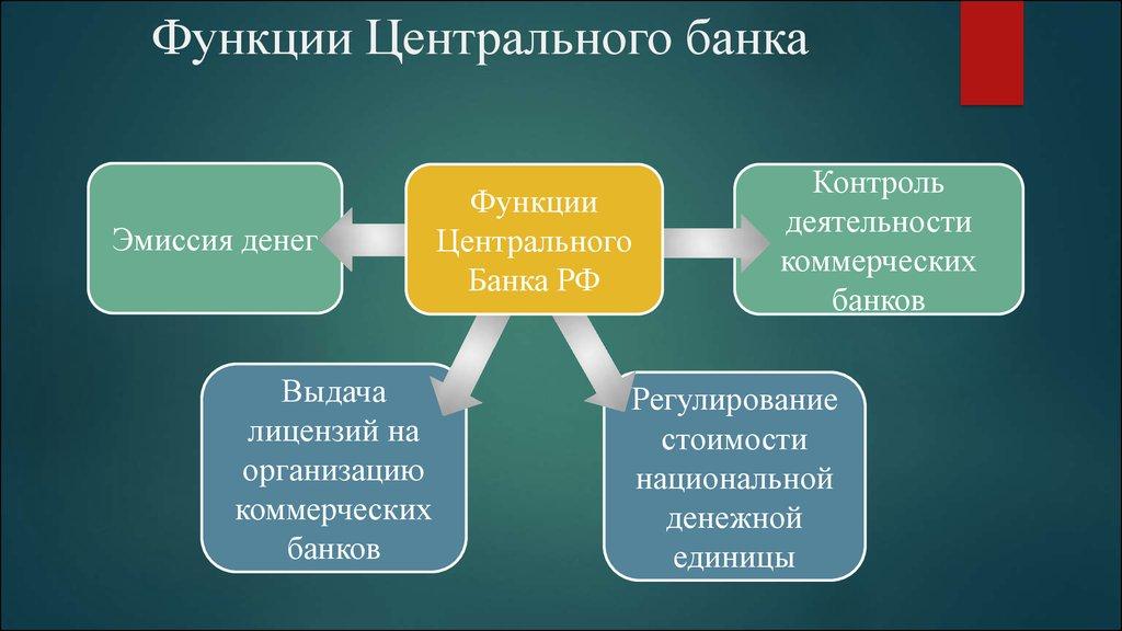 роль и функции центральных банков насадки