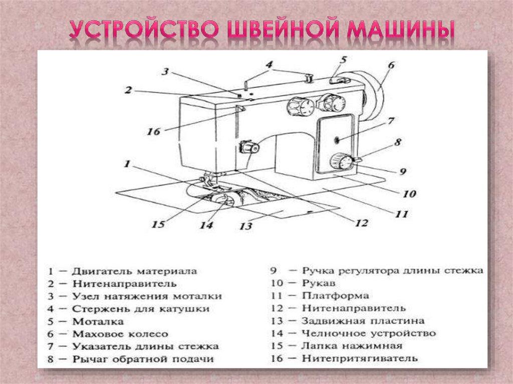 Швейная машина картинка описание