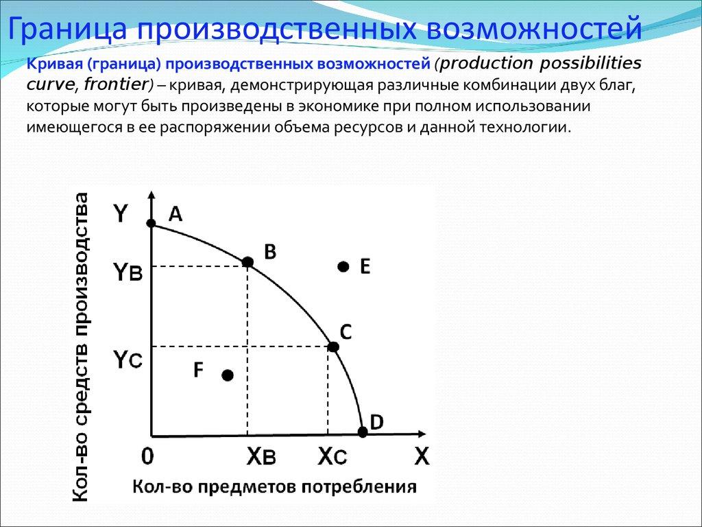 студию построить кривую производственных возможностей если в экономике пр романтический