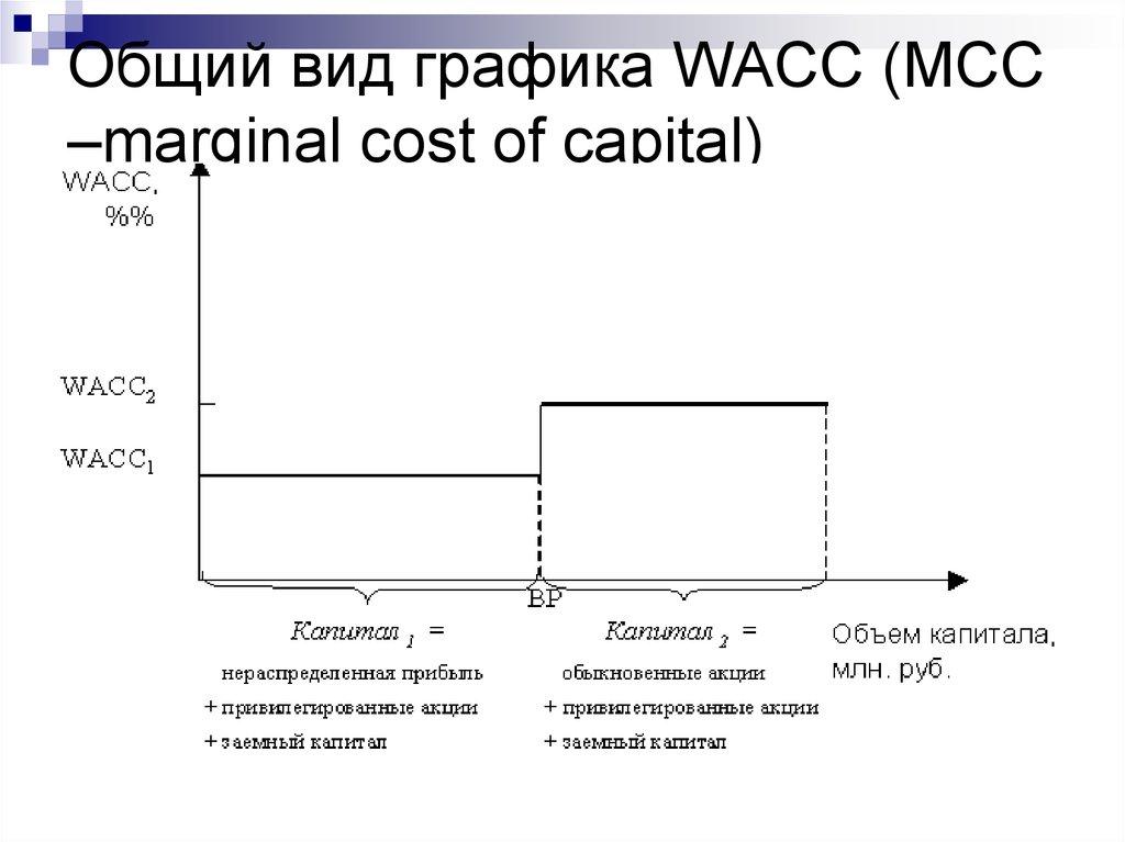 Краткосрочные займы wacc кредиты для бизнеса без поручителей