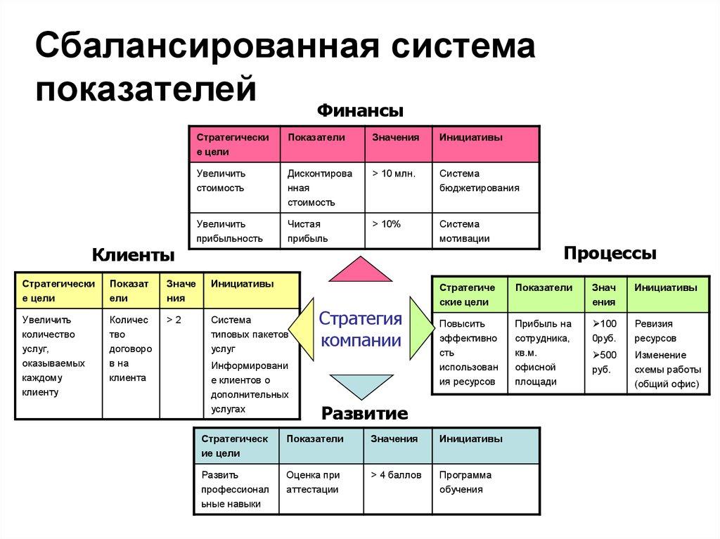 Система сбалансированных показателей шпаргалка