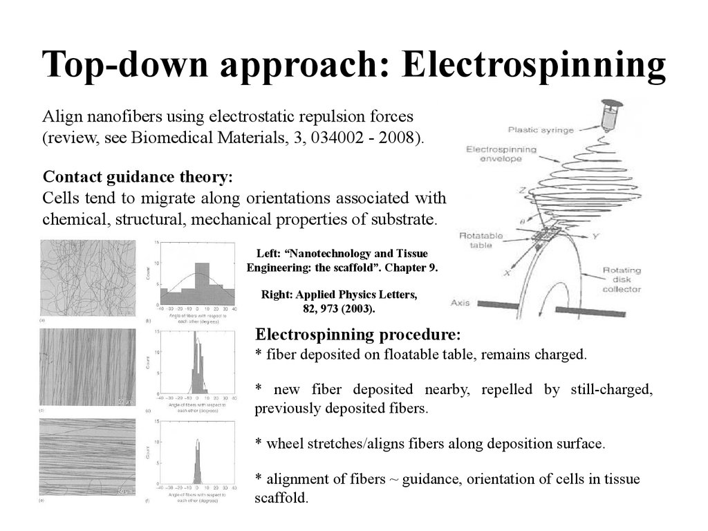 Top-down approach: Electrospinning