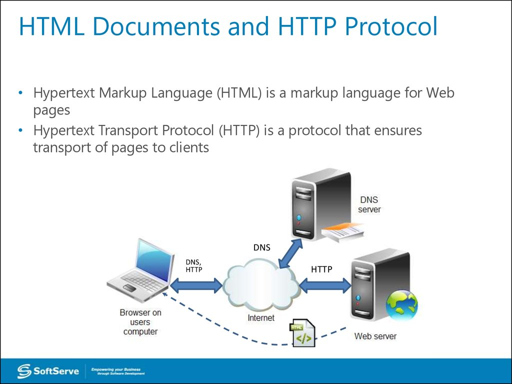 HTML Documents and HTTP Protocol