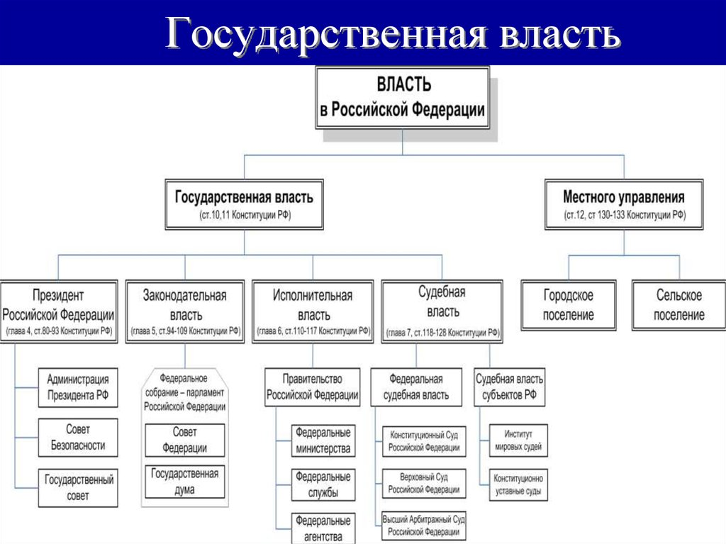 рф структурная органов схема государственных