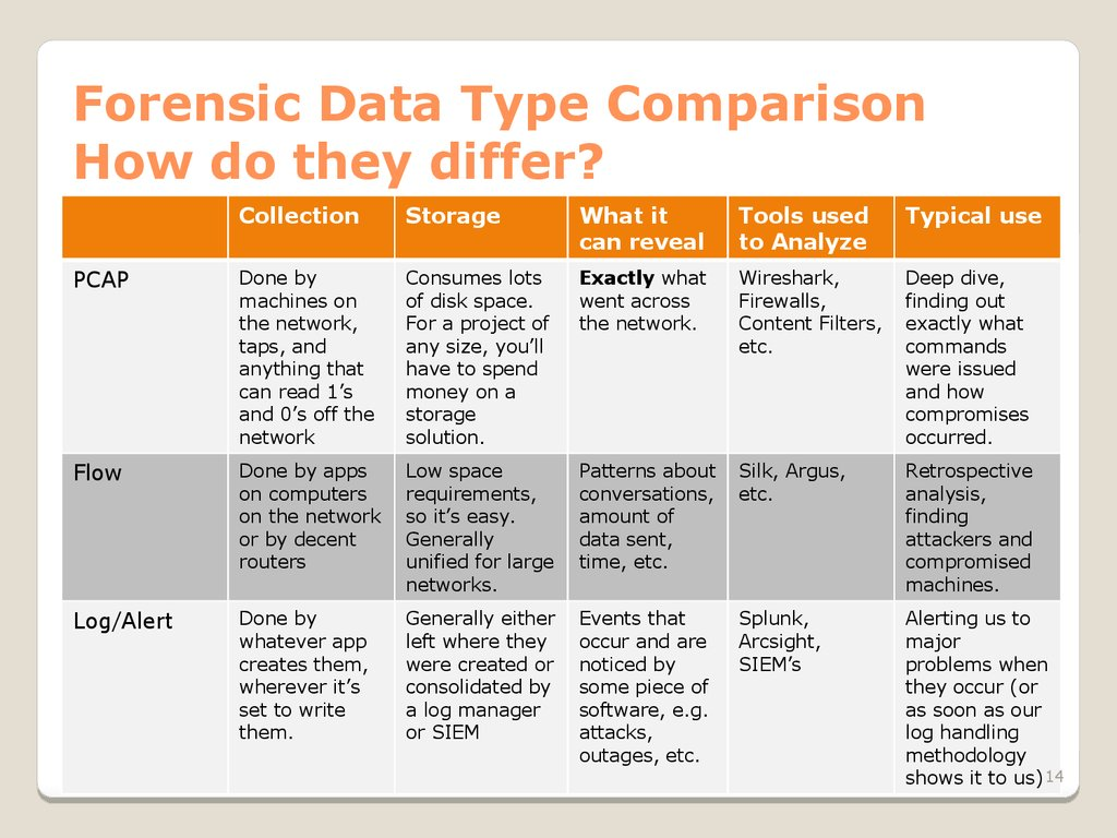 Forensic Data Type Comparison How do they differ?