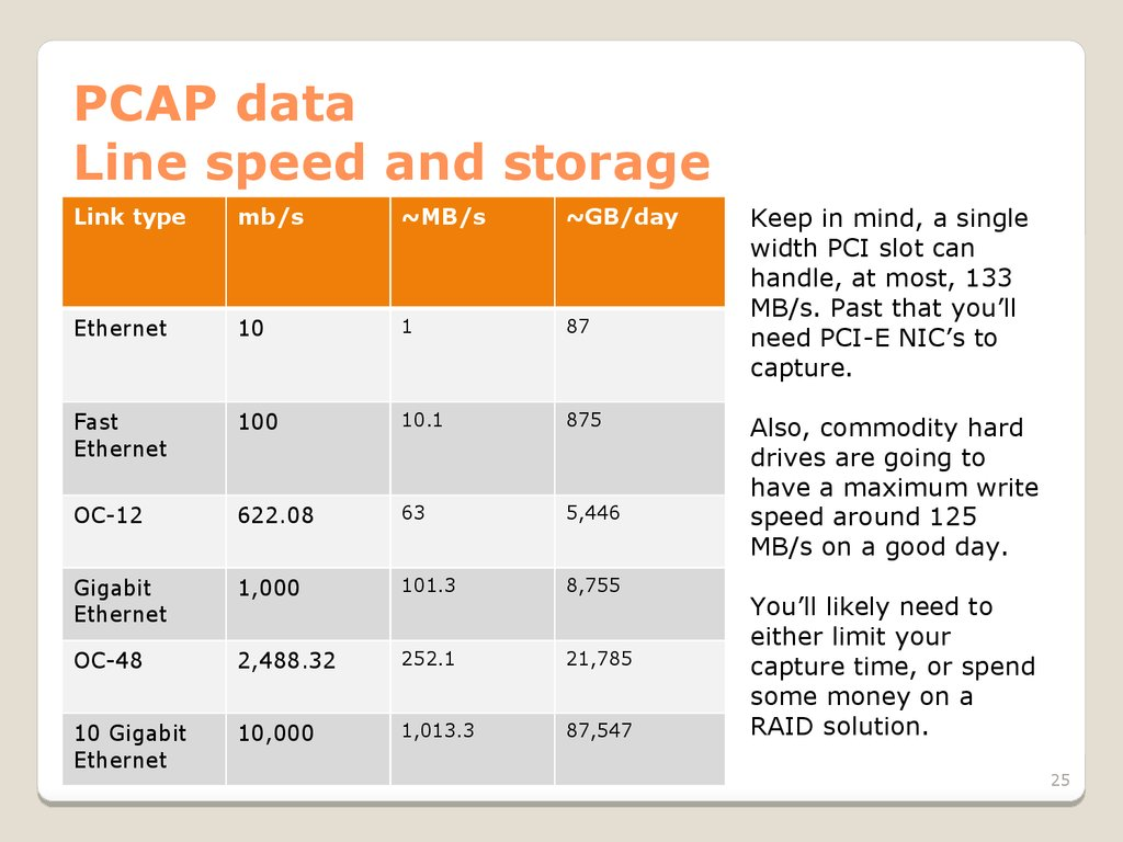 PCAP data Line speed and storage