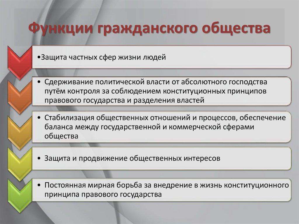 Признаки и общество гражданское шпаргалка понятие, структура