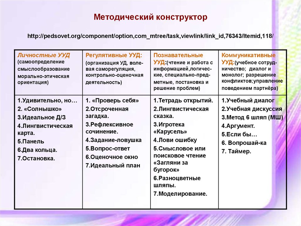 Методический конструктор http://pedsovet.org/component/option,com_mtree/task,viewlink/link_id,76343/Itemid,118/