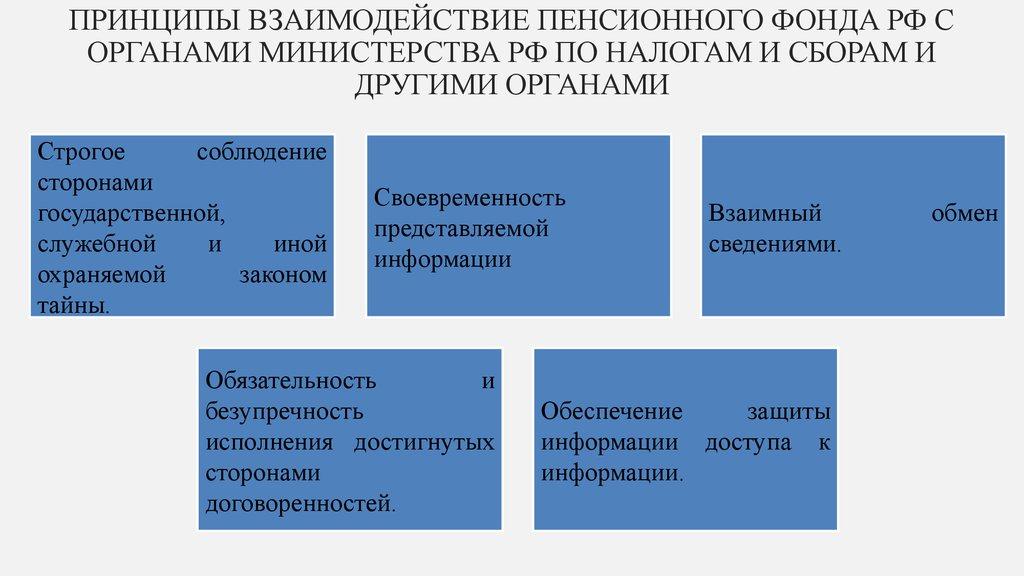 Фонд Обязательного Медицинского Страхования Презентация