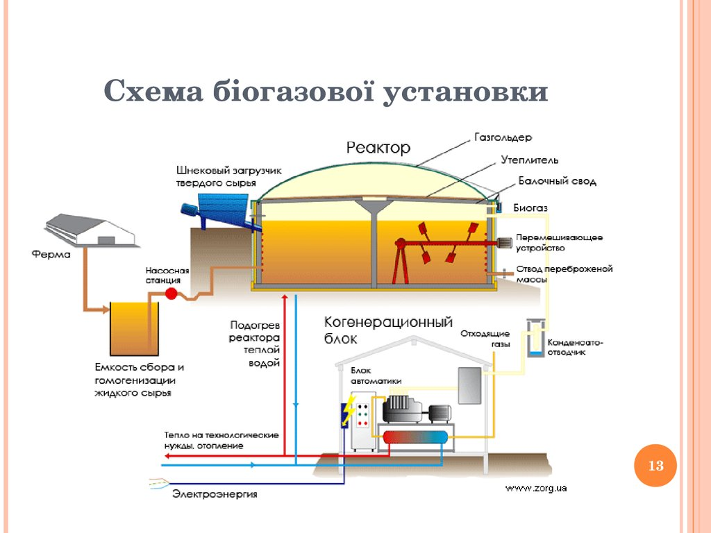 Images Of Biomasse Davon Biogas Diagram Rock Cafe Biogasdiagram 1024767