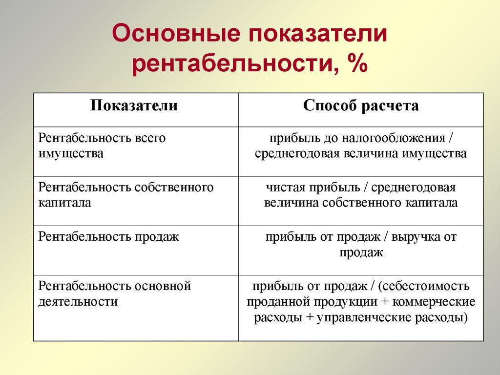 Система Показателей Рентабельности И Их Анализ. Шпаргалка