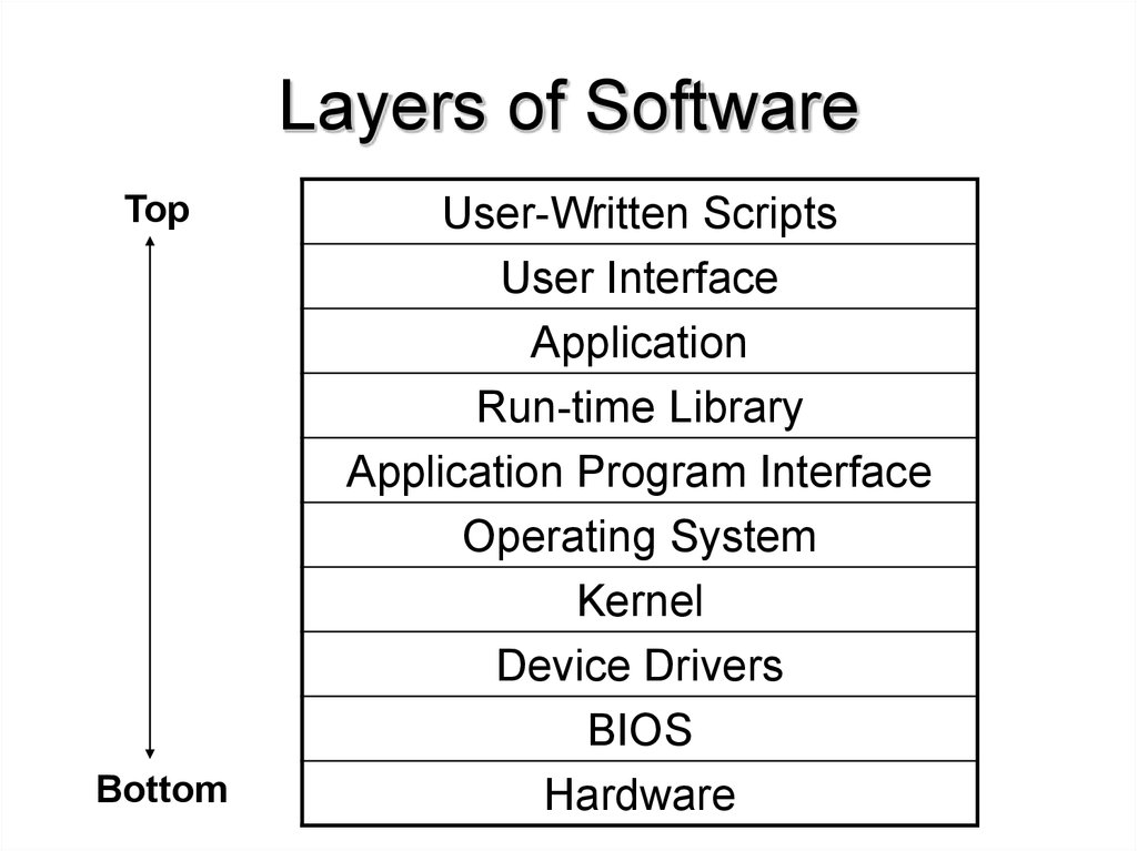 Layers of Software