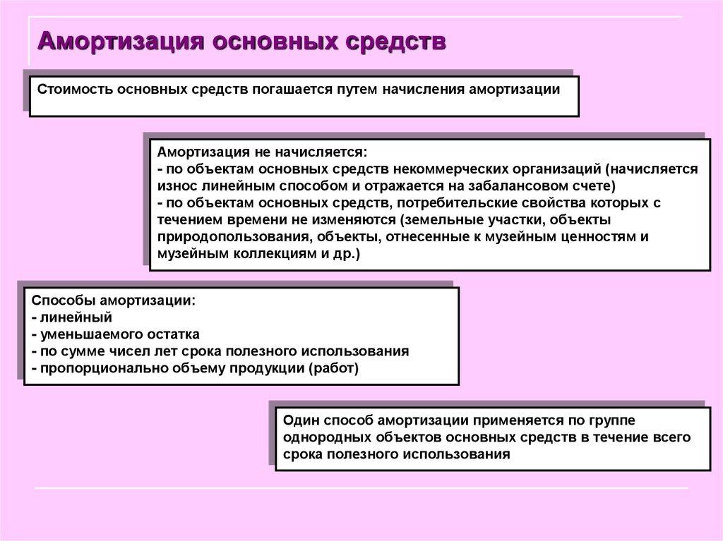 порядок начисления амортизации основных средств шпаргалка