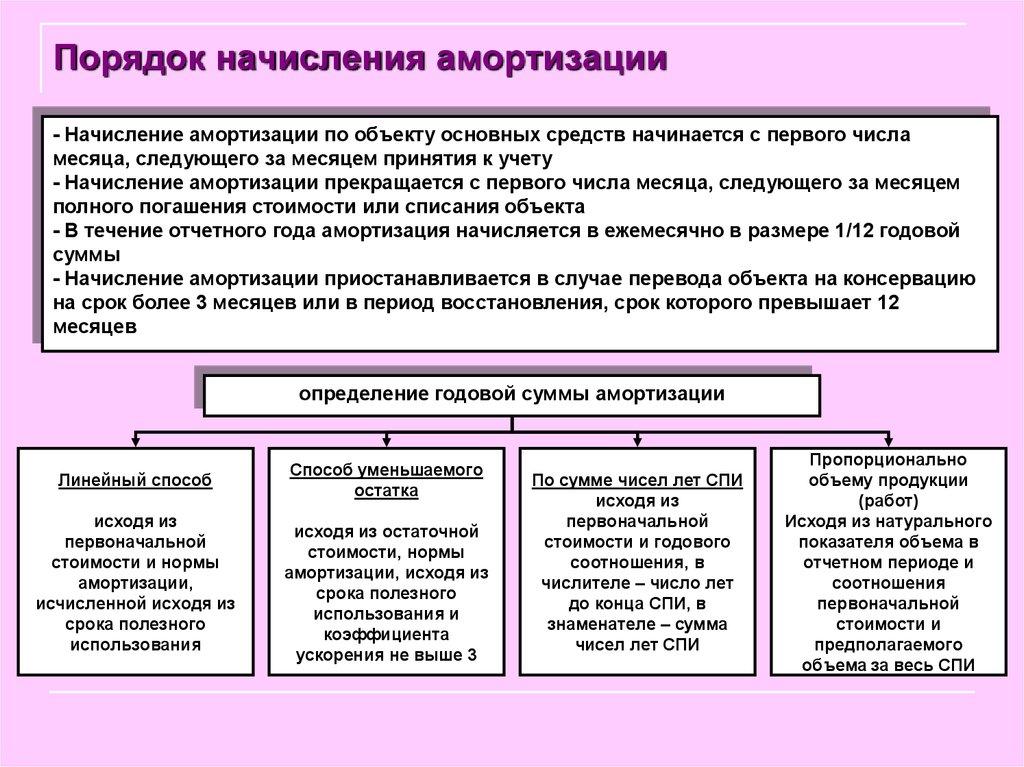 средств порядок амортизация начисления основных шпаргалка и методы