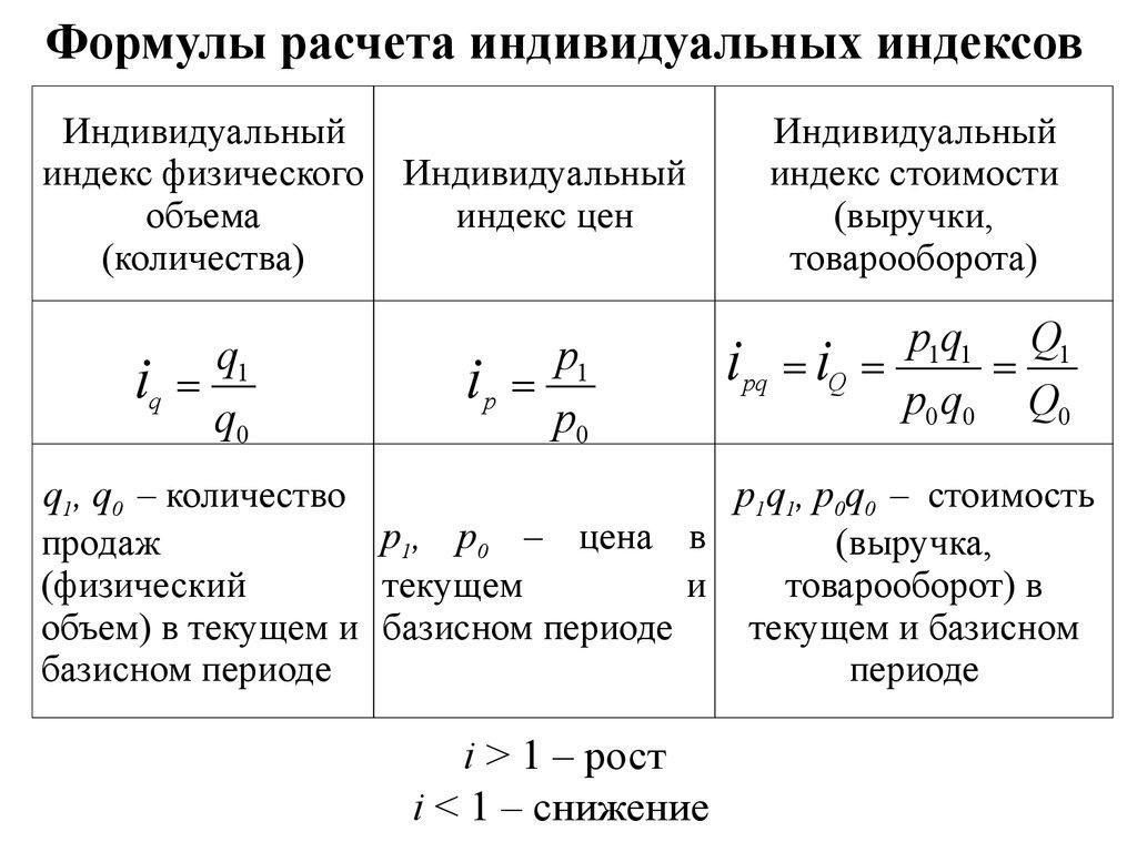 Решения задач на индексы по статистике решение задач скорость 4 класс