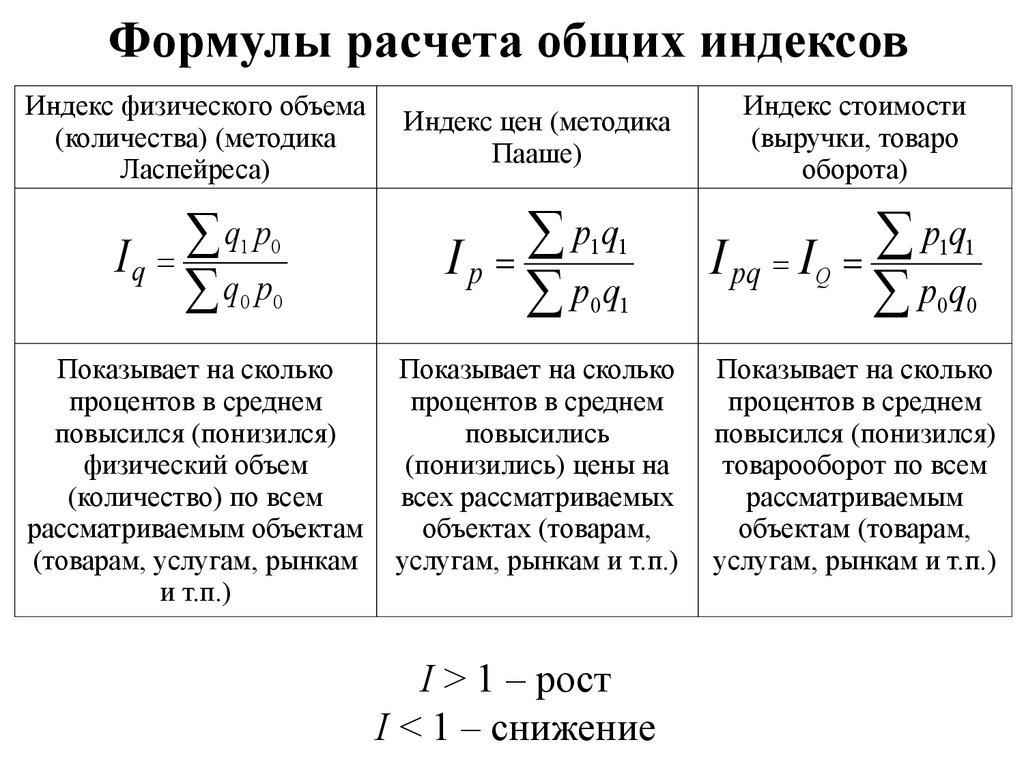 Статистика решение задач с индексами урок фгос по химии решение задач