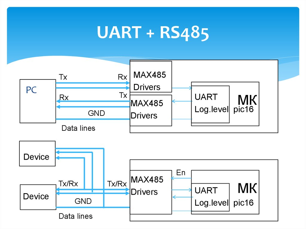 Interfaces of the microcontrollers - online presentation
