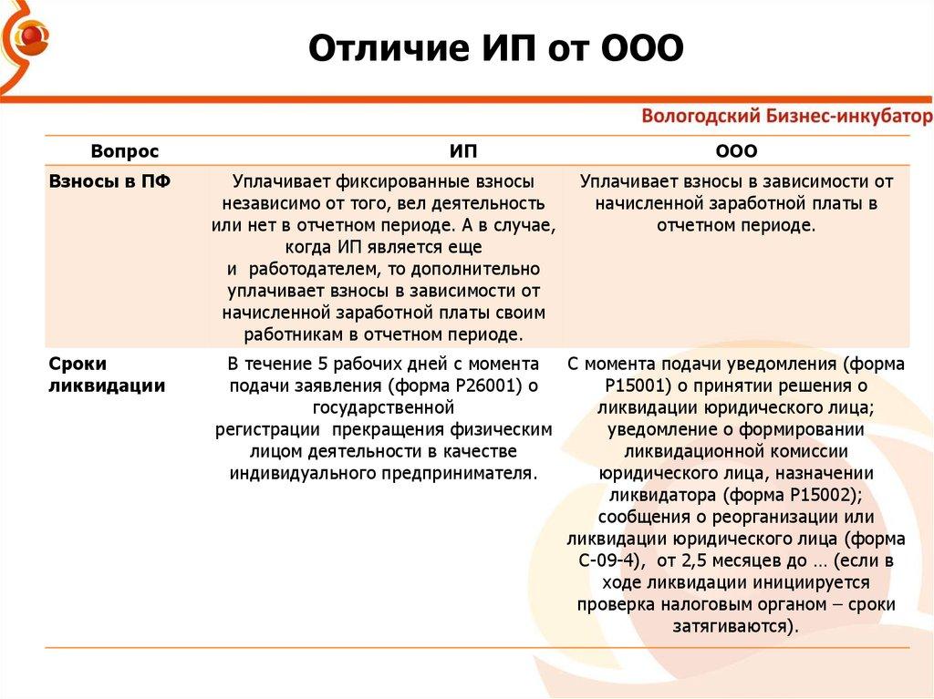 лиственницы Магнитогорске в чем разница ип от ооо разнообразных