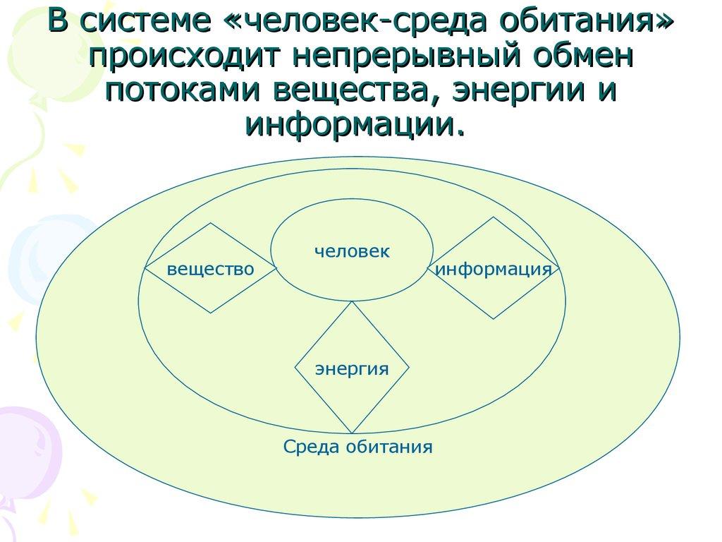 Характеристика системы человек среда обитания реферат 4340