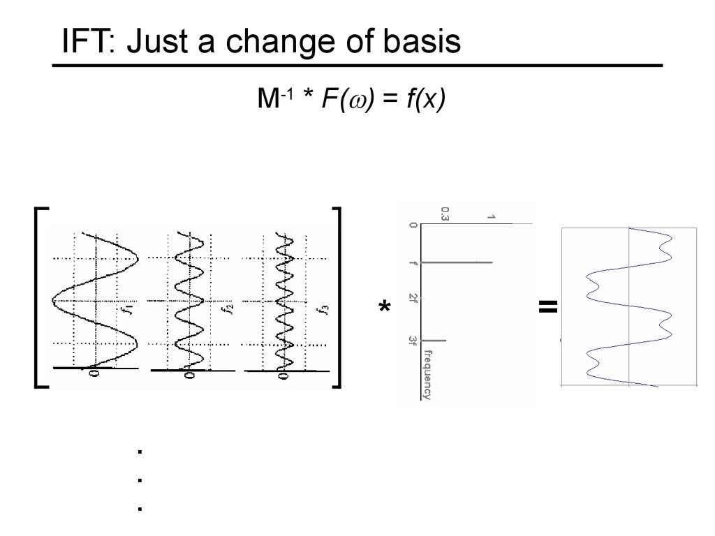 IFT: Just a change of basis