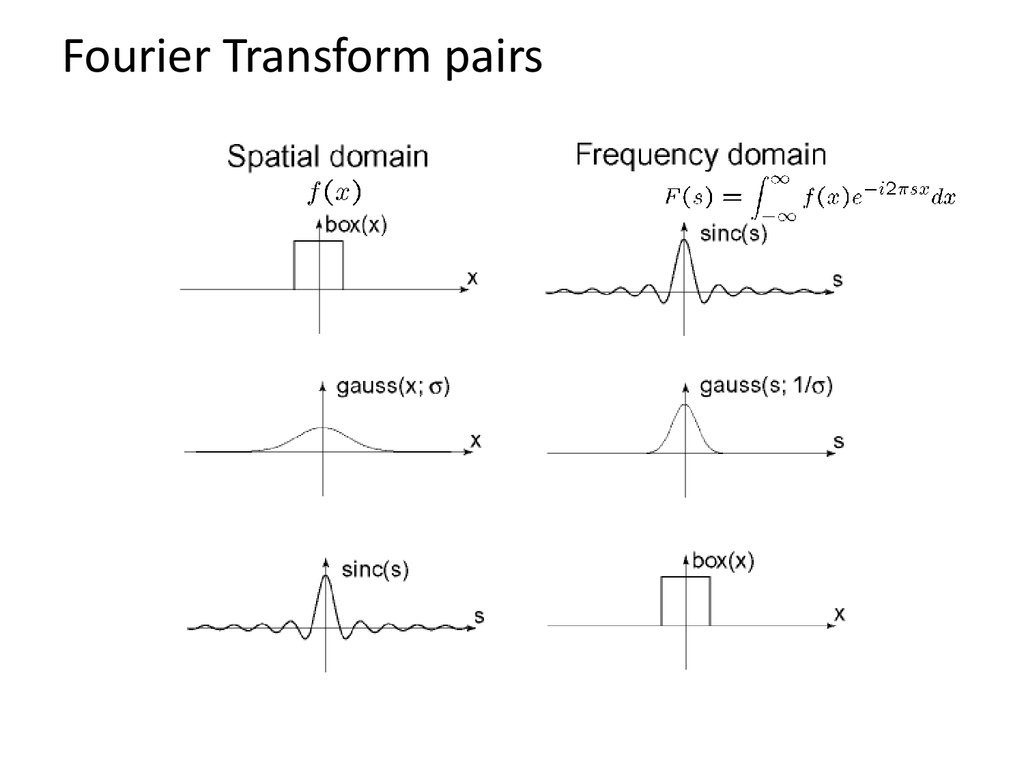 The Frequency Domain - online presentation