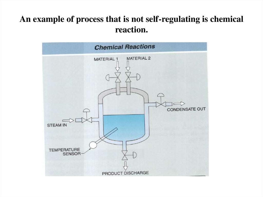 An example of process that is not self-regulating is chemical reaction.