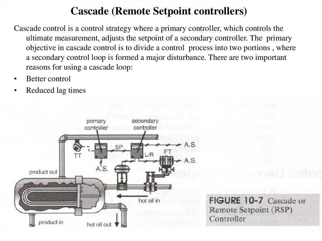 Cascade (Remote Setpoint controllers)