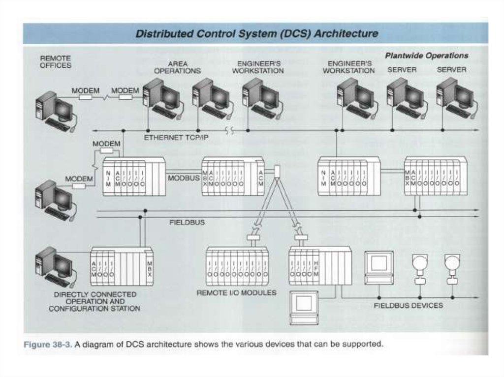 Automatic control system - online presentation