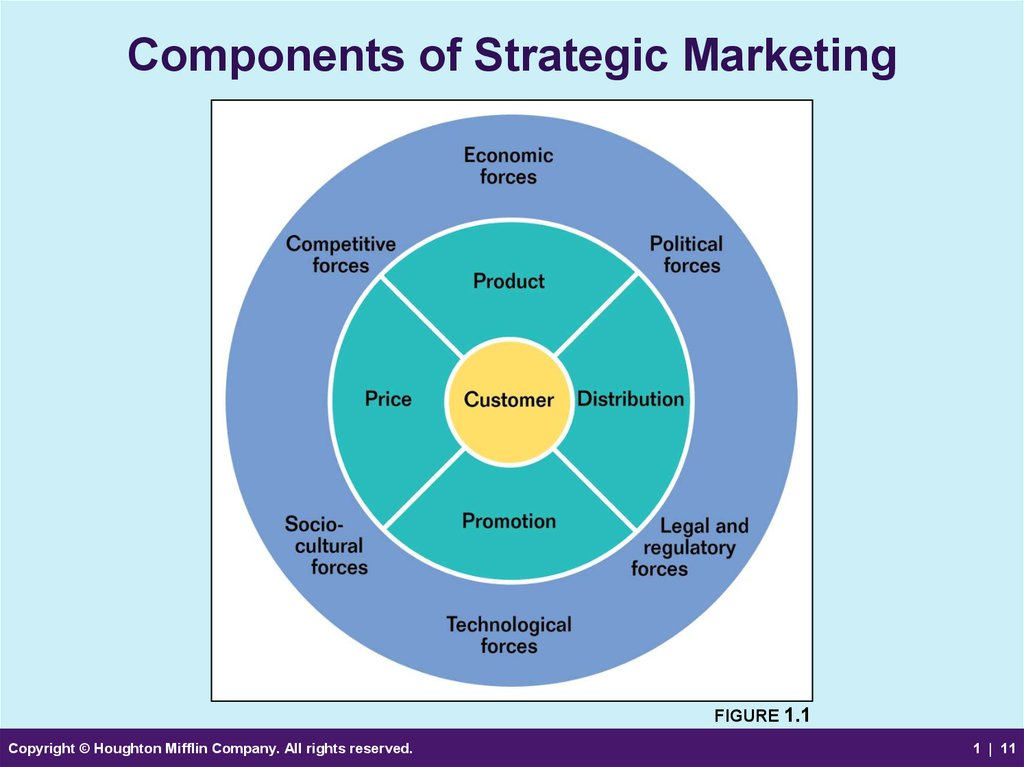 Components of Strategic Marketing