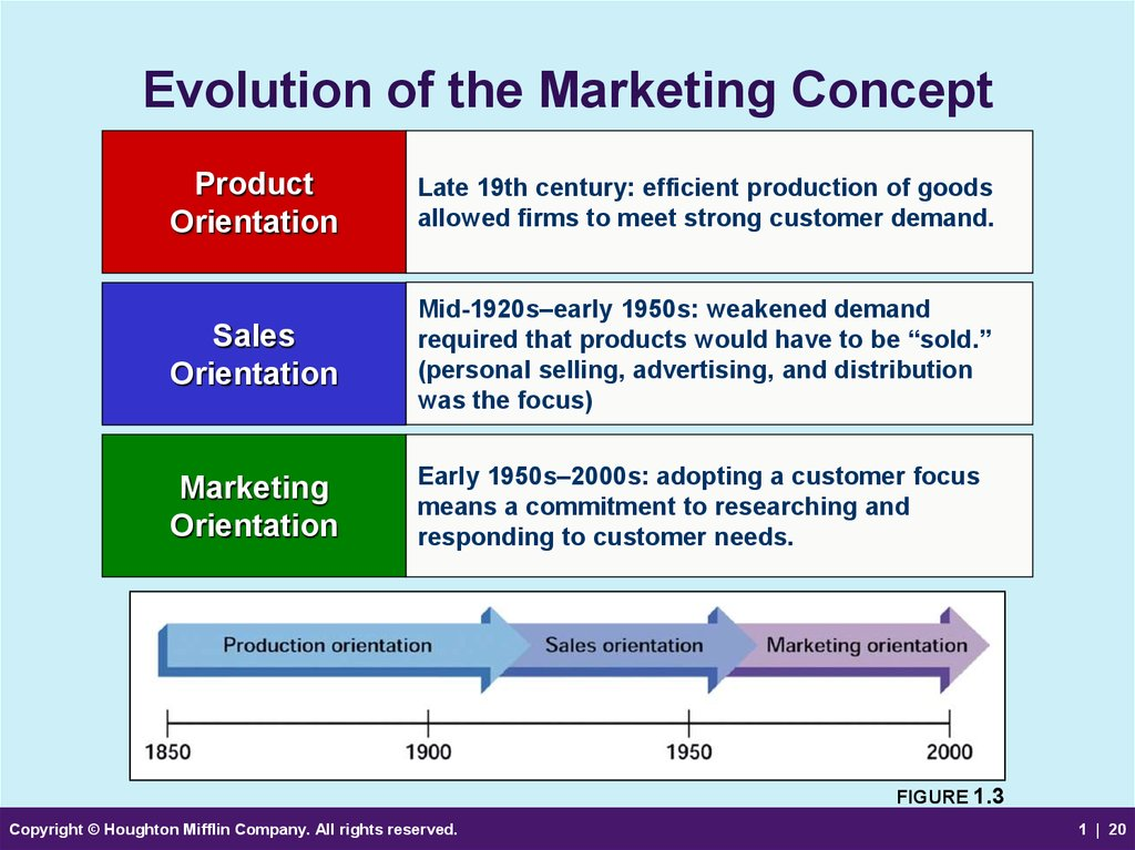 the different marketing concepts or orientations