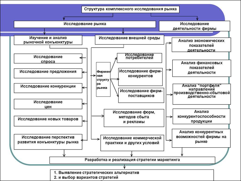 Комплексное исследование товарного рынка.