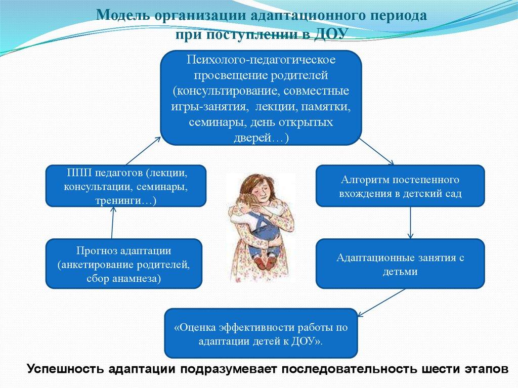 Модели организации работы с детьми елизавета прохорская