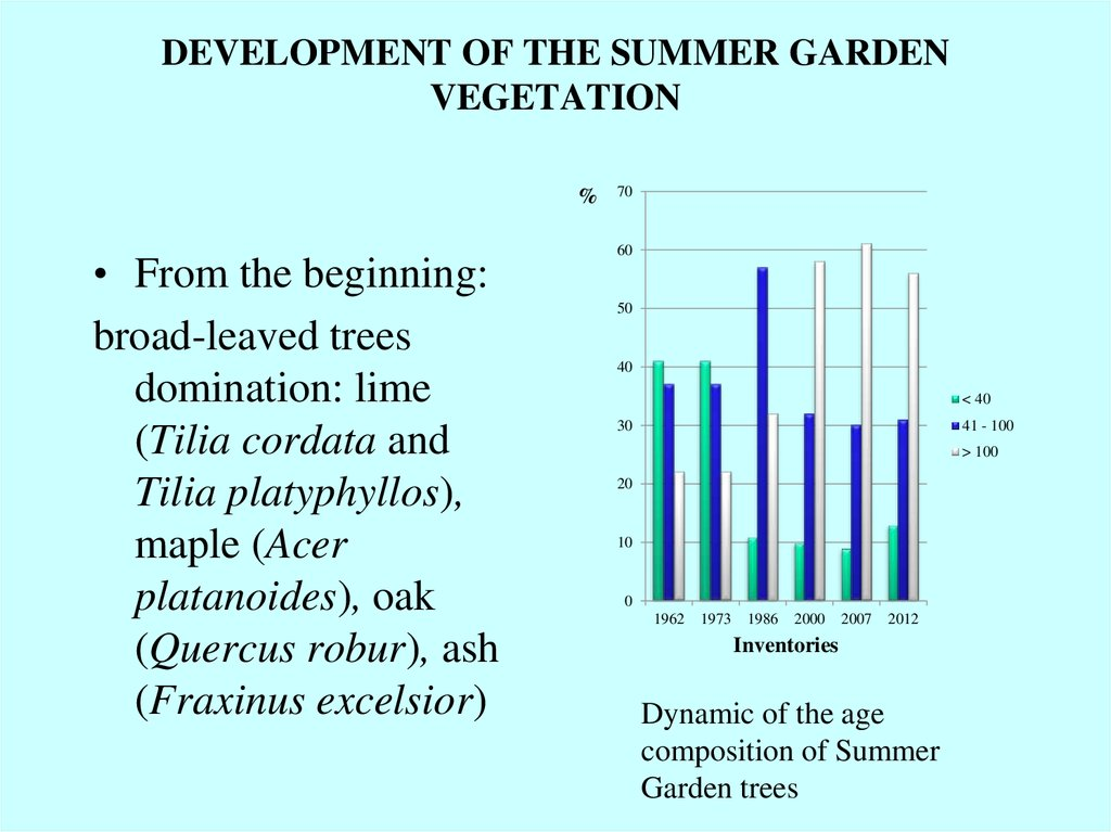 DEVELOPMENT OF THE SUMMER GARDEN VEGETATION