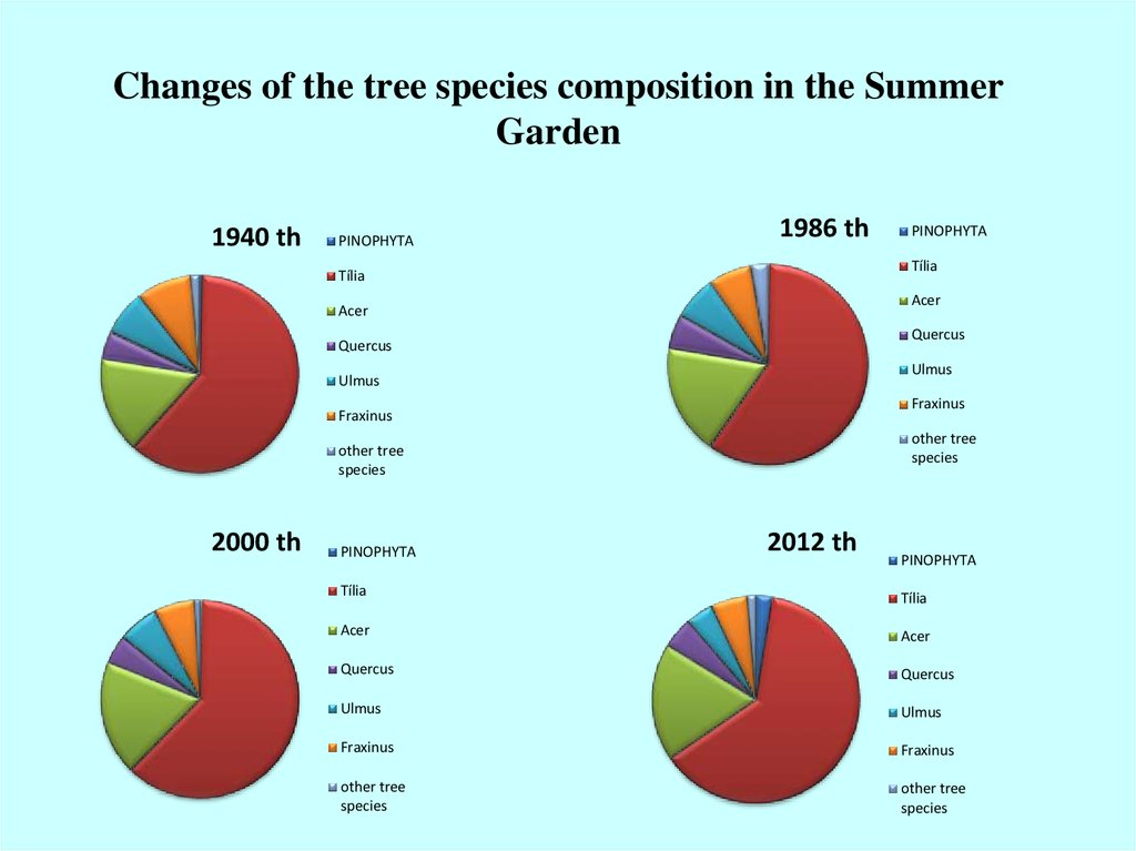 Changes of the tree species composition in the Summer Garden