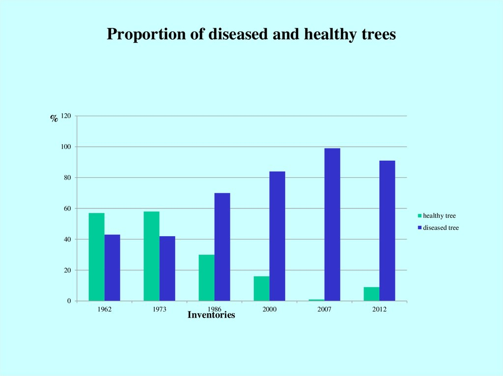 Proportion of diseased and healthy trees