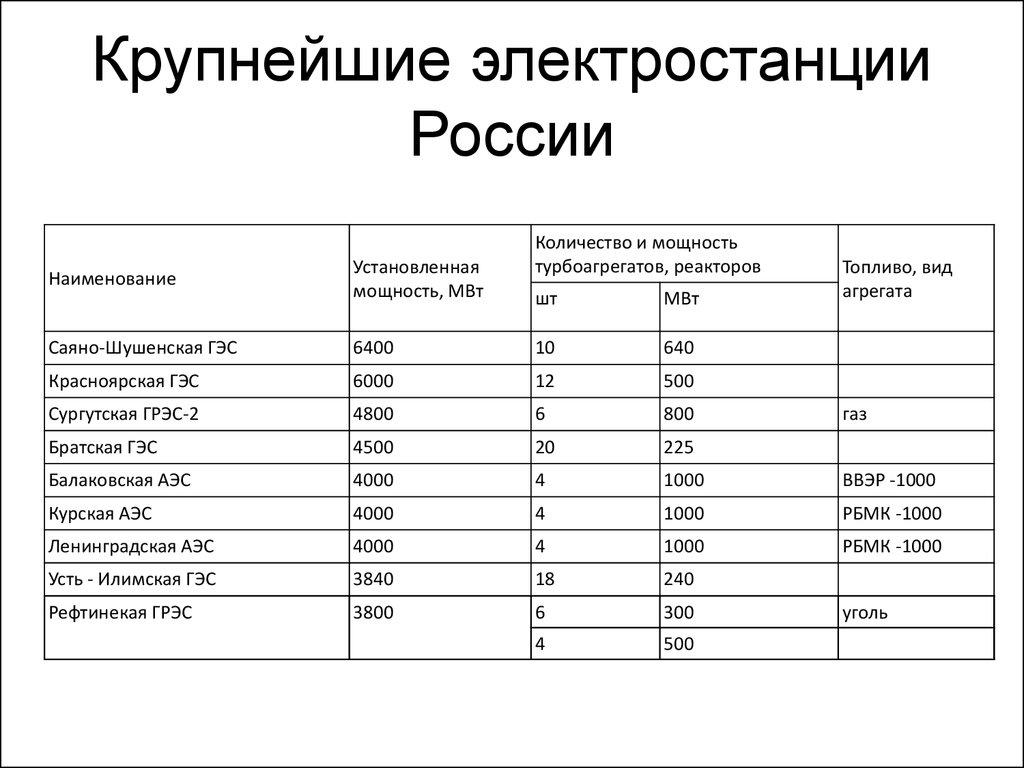 россии в крупные таблицей аэс