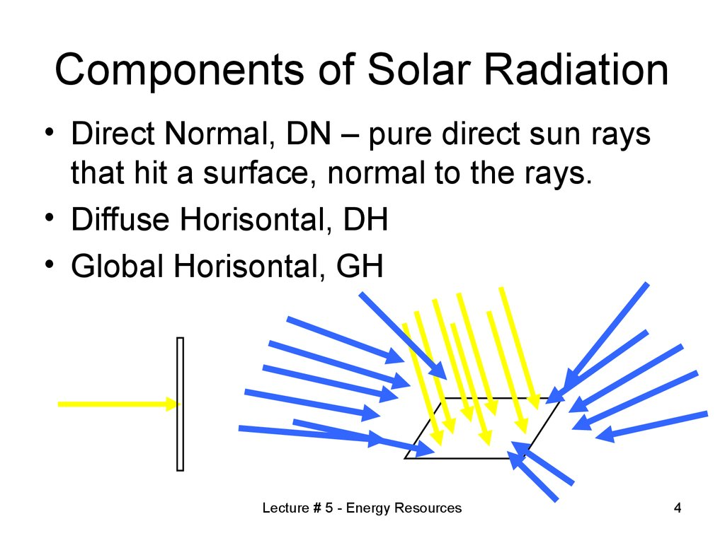Components of Solar Radiation