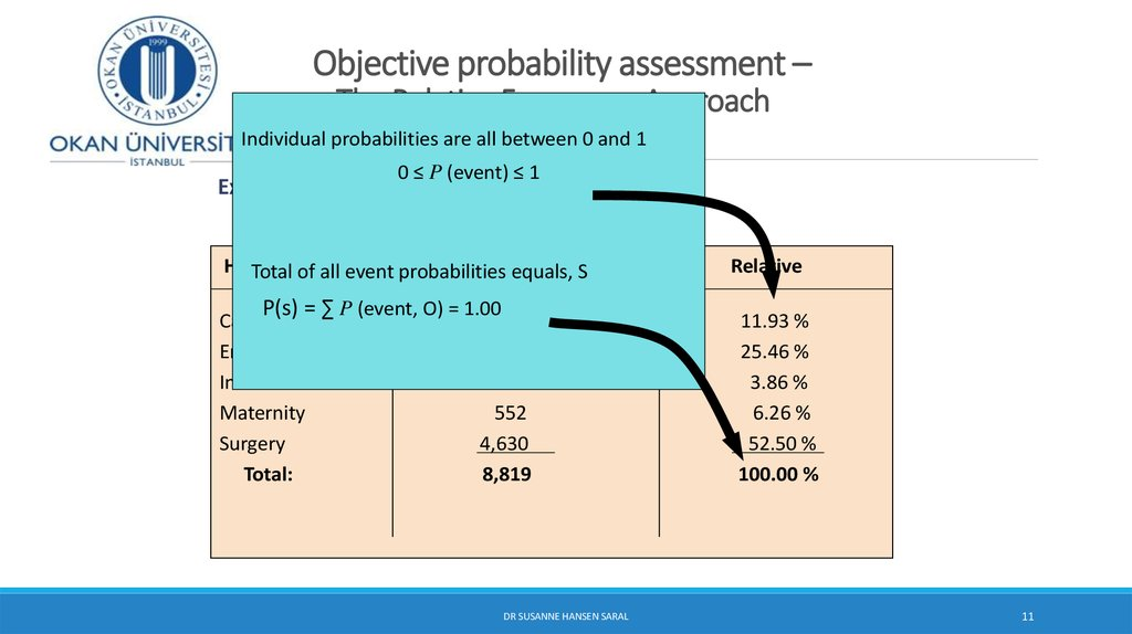 Objective probability assessment – The Relative Frequency Approach