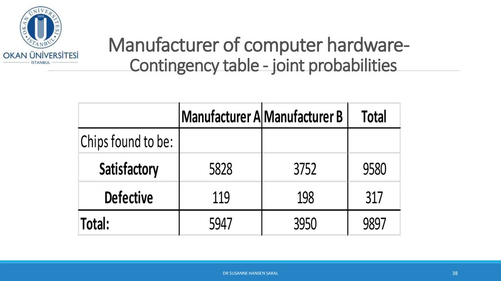 Manufacturer of computer hardware- Contingency table - joint probabilities