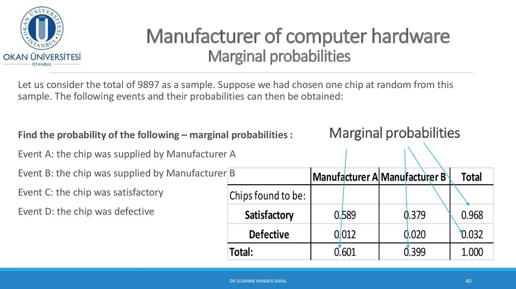 Manufacturer of computer hardware Marginal probabilities
