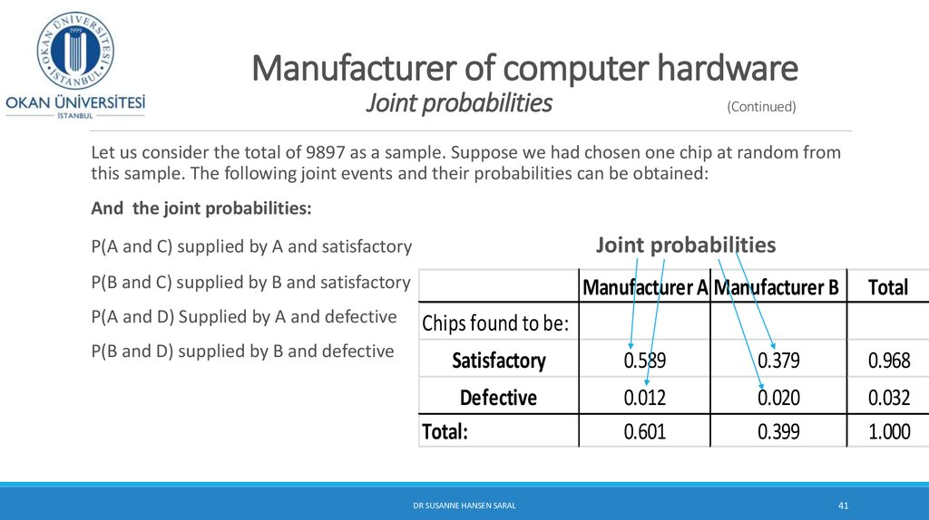Manufacturer of computer hardware Joint probabilities (Continued)