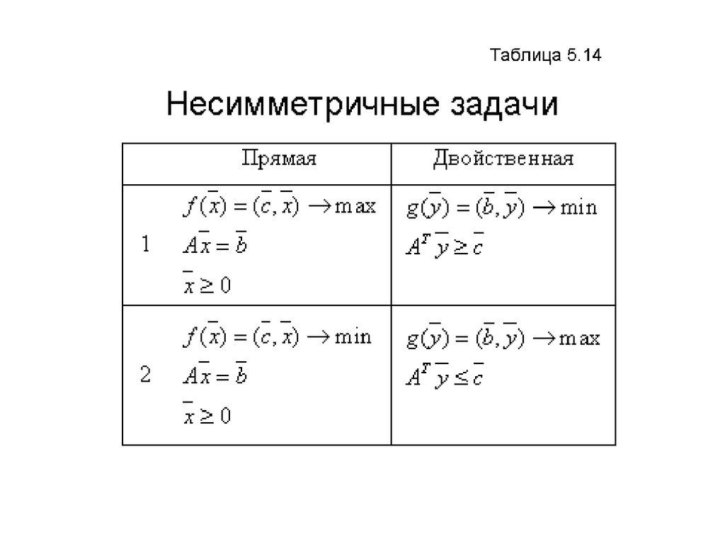 Найти решение прямой и двойственной задачи решение задач на компьютерах