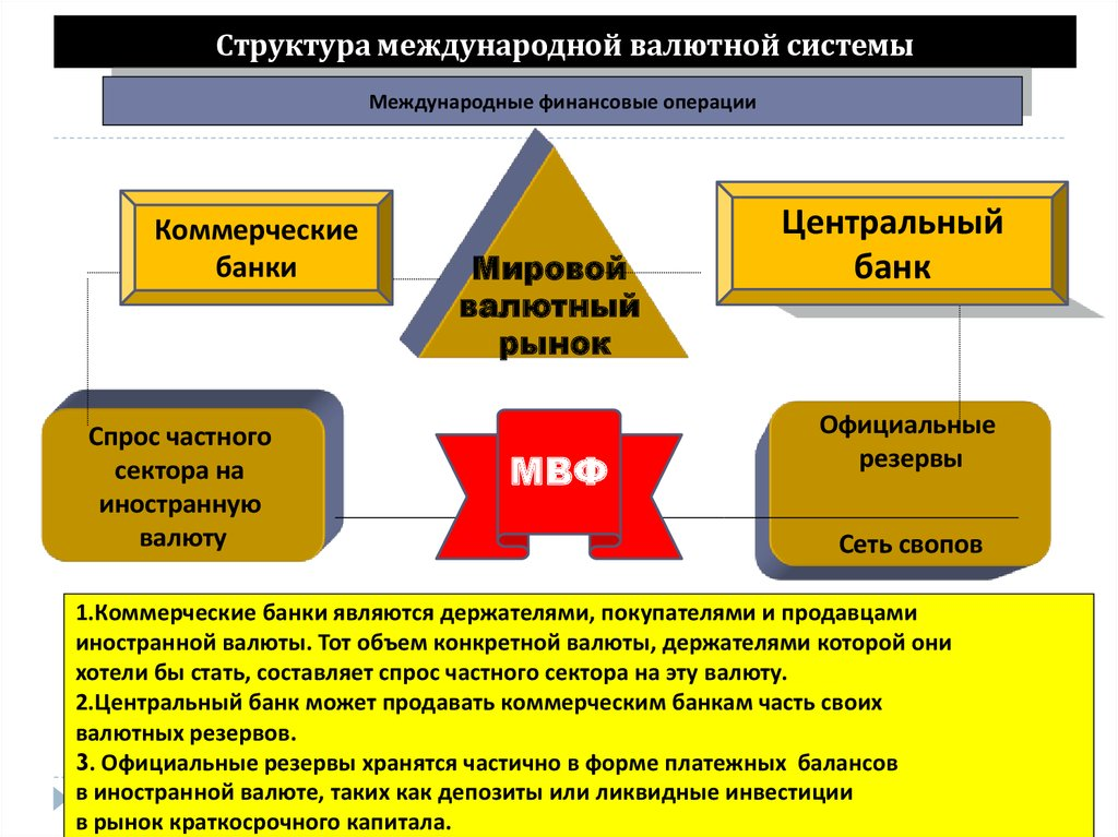 monetary structure A brief about paper money, 1 how paper money is created 2 policy of using it, 3 debt, 4 inflation 5 interest international monetary system is called mod.