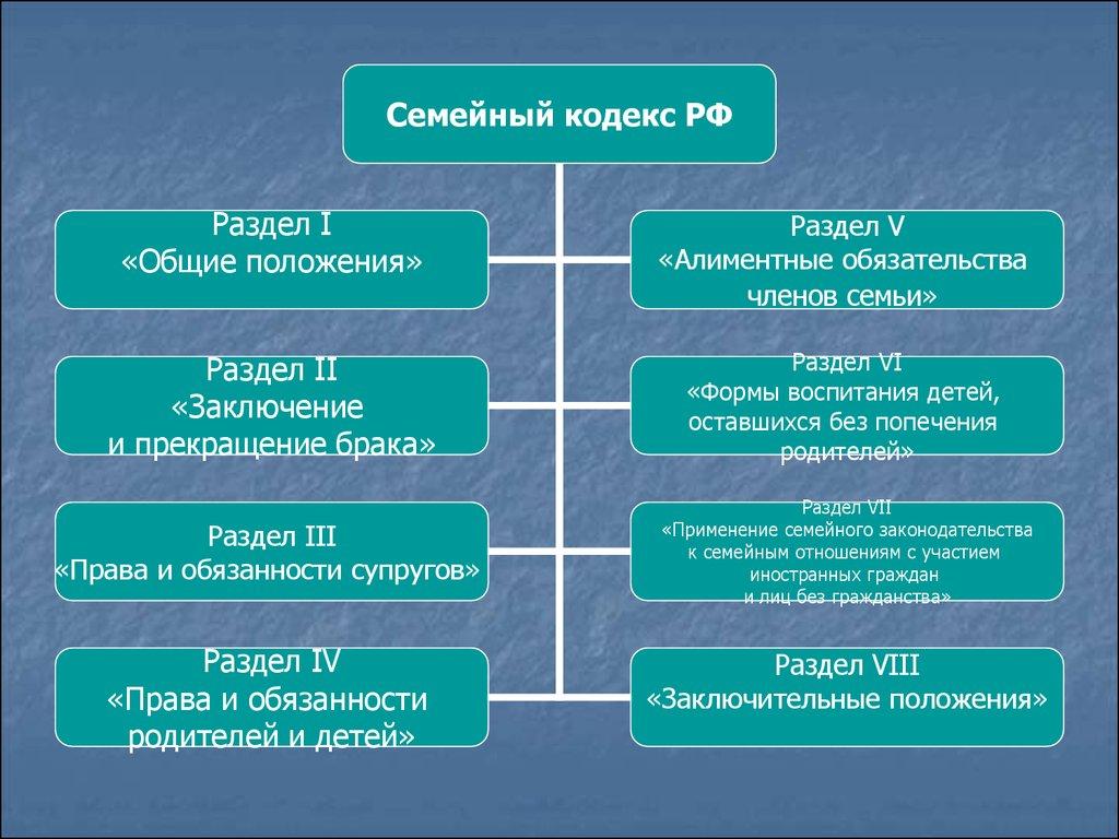 семейный кодекс о правах ребенка