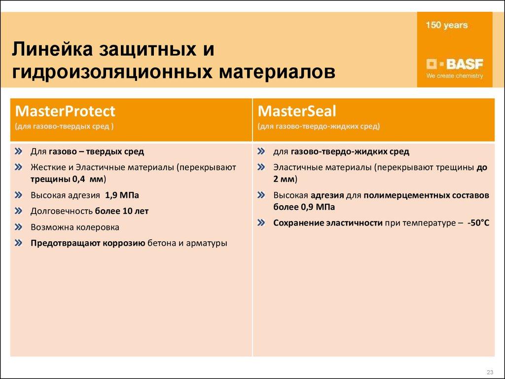 Межотраслевая конференция АНТИКОРРОЗИОННАЯ ЗАЩИТА  защита