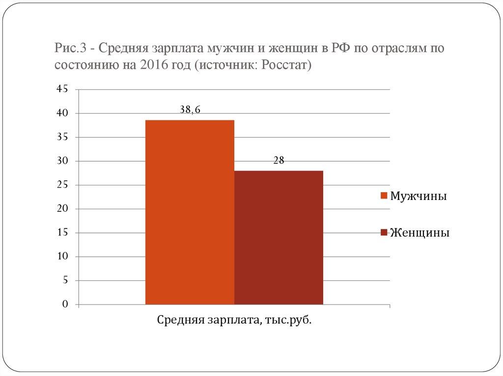 Средняя зарплата по московской области в 2017 году росстат изменило его