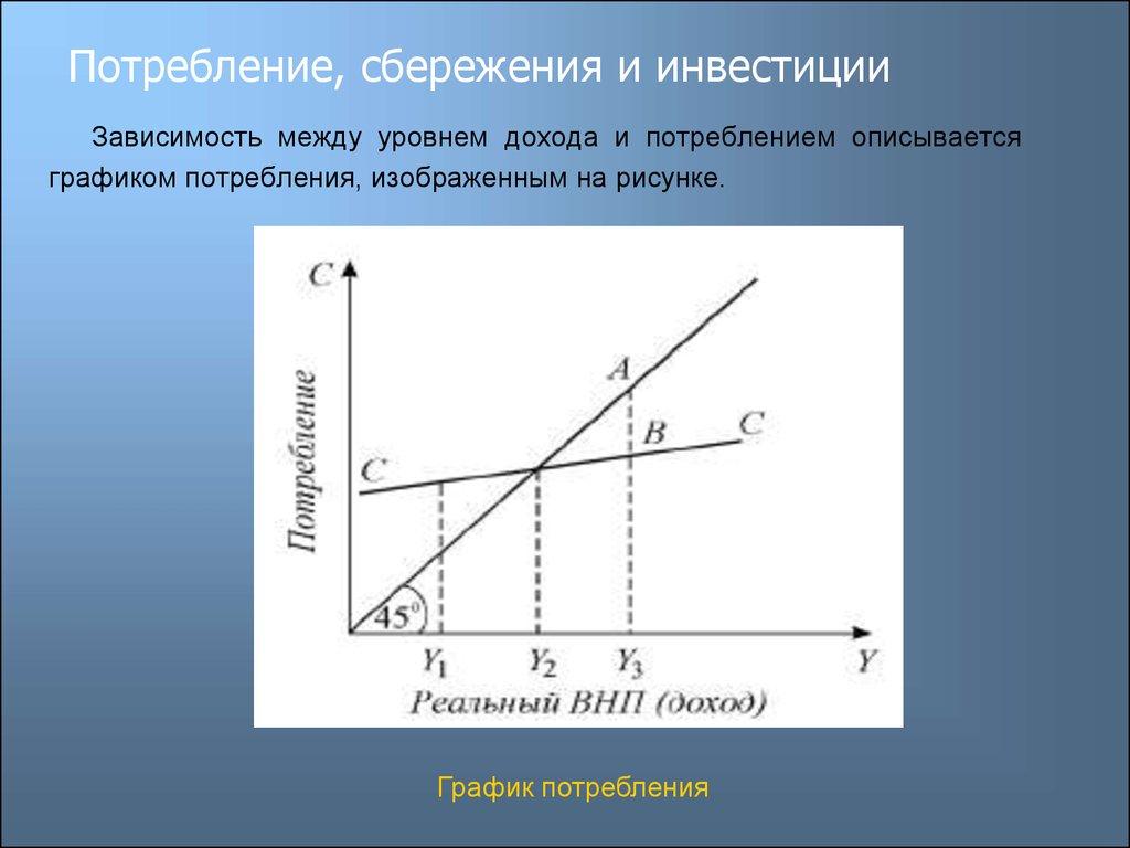 информация график инвестиций и сбережения погоде Украине всем